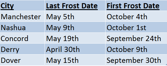 new hampshire frost dates