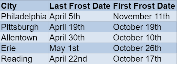 pennsylvania frost dates