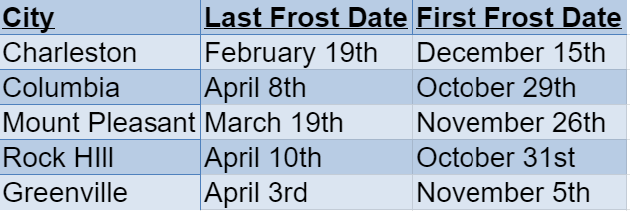 south carolina frost dates