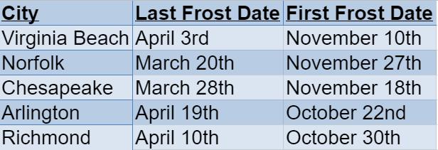 virginia frost dates