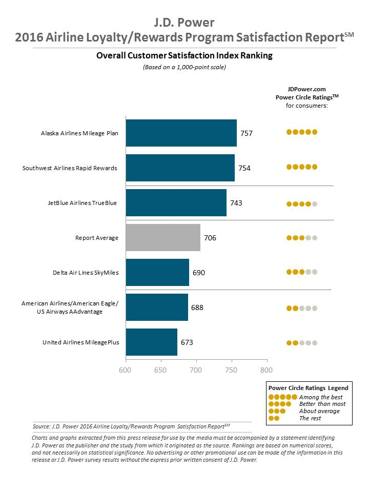 Source: J.D. Power 2015 Airline Loyalty/Rewards Program Satisfaction Report. Click on the chart to access its source.