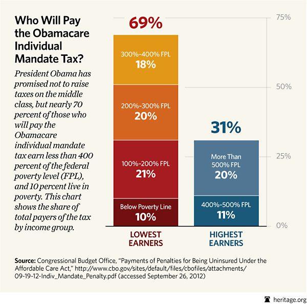tax mandate