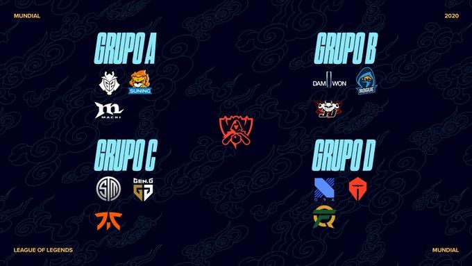Os Grupos do Mundial 2020