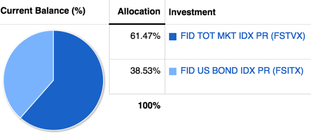 How should I allocate my 401k? With Stocks V.S. Bonds.