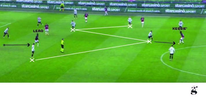 L'occupazione degli spazi da parte del Milan porta la Juventus a concedere un varco sulla mediana sinistra
