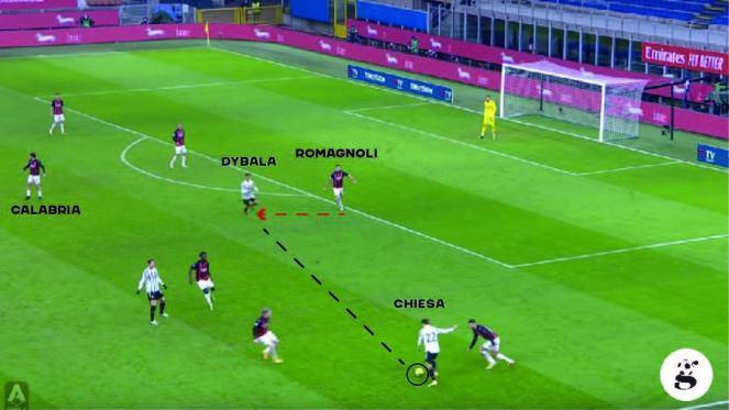 Primo gol di Chiesa in Milan - Juve: Dybala resta in una posizione centrale