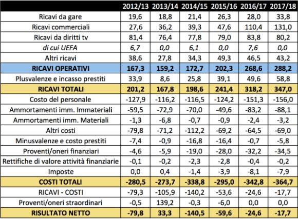 Bilanci Inter: 2012/13 - 2013/14 - 2014/15 - 2015/16 - 2016/17 - 2017-18