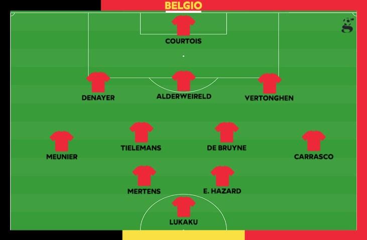 Probabile formazione del Belgio