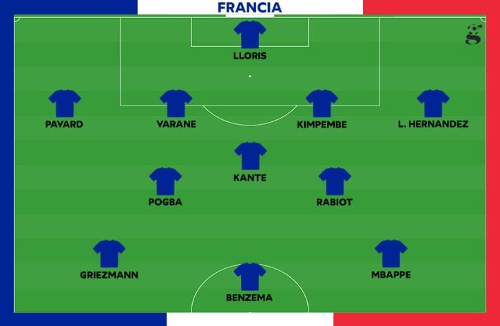 Probabile formazione della Francia