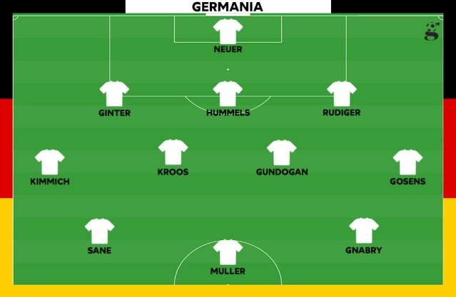 Probabile formazione della Germania