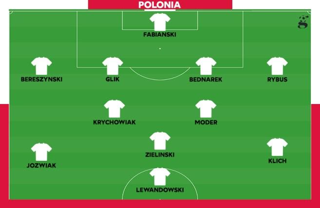 Probabile formazione della Polonia