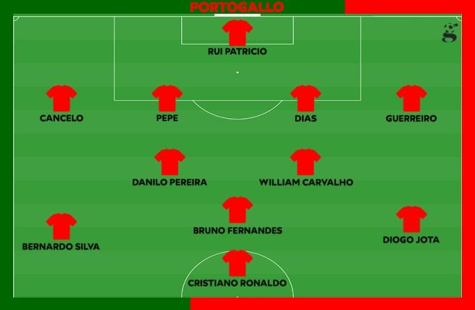 Probabile formazione del Portogallo