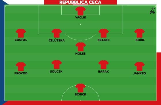 Probabile formazione della Repubblica Ceca