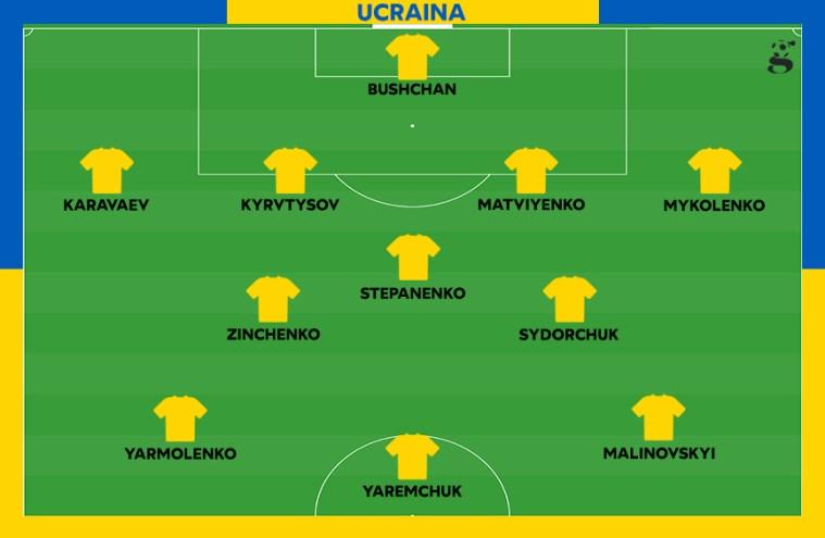 Probabile formazione dell'Ucraina