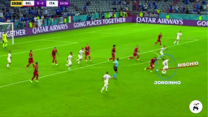 Jorginho esce altissimo ma De Bruyne rompe la linea con il dribbling. Si apre il contropiede nello spazio per Lukaku che va al tiro respinto da Donnarumma