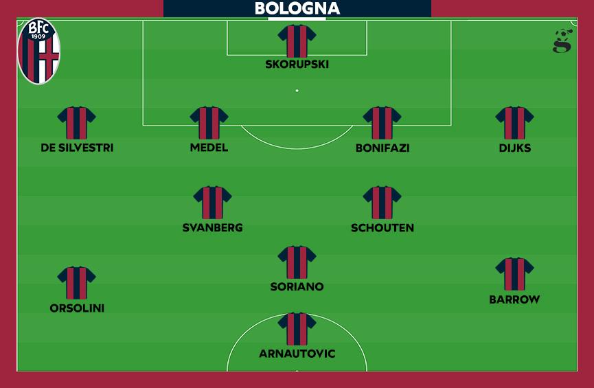 Probabile formazione del Bologna