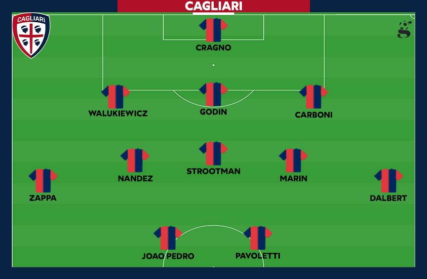 Probabile formazione del Cagliari