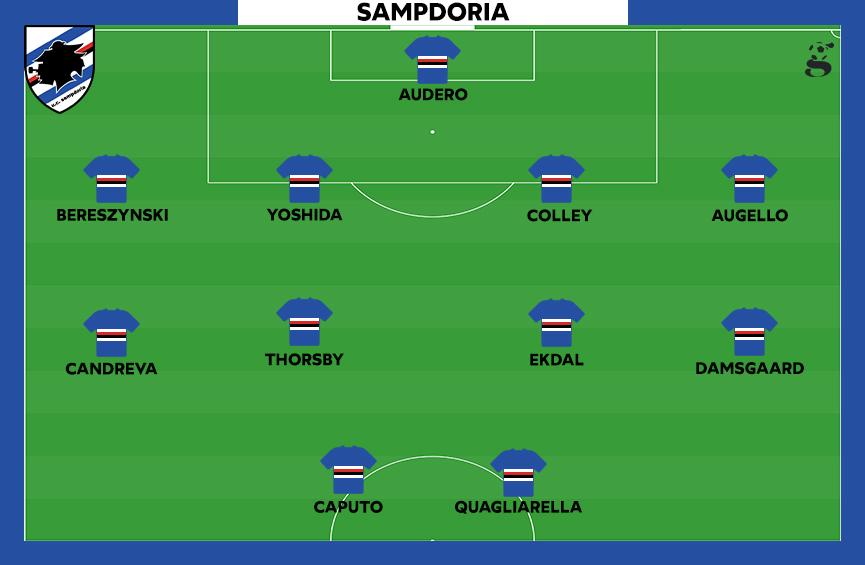Probabile formazione della Sampdoria
