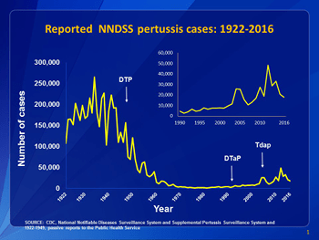 Graph of Reported Pertussis Cases 1922-2016 by the CDC - current-year argument - Anti-vaxxers and vaccines - logic and argumentation