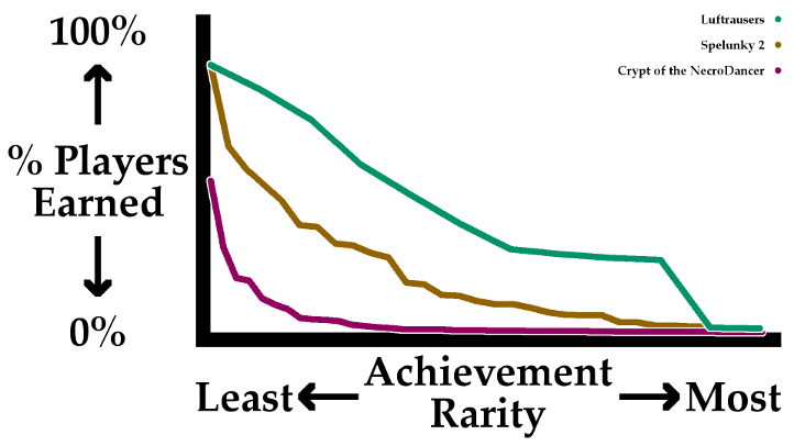 Spelunky 2 Achievement Graph