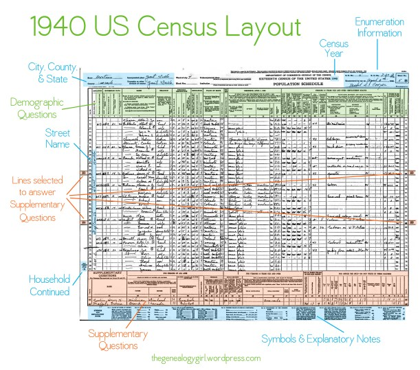 gg, 1940 census overview