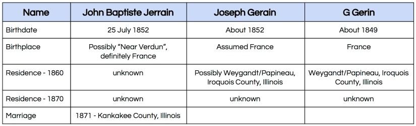 John Baptiste Jerrain charts