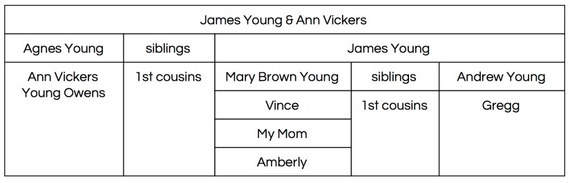 Ann Vickers Young Owens Relationship Chart