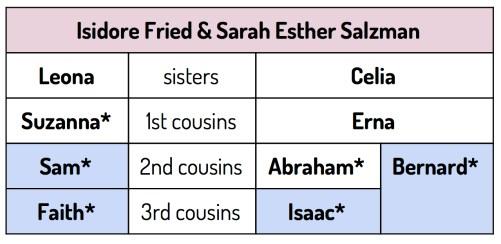 connecting four descendants