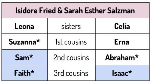 connecting three descendants