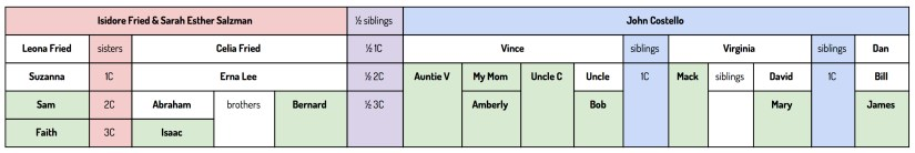 relationship table