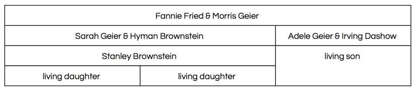 Fannie & Morris Geier descendants