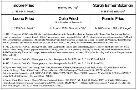 Isidore & Sarah family group chart