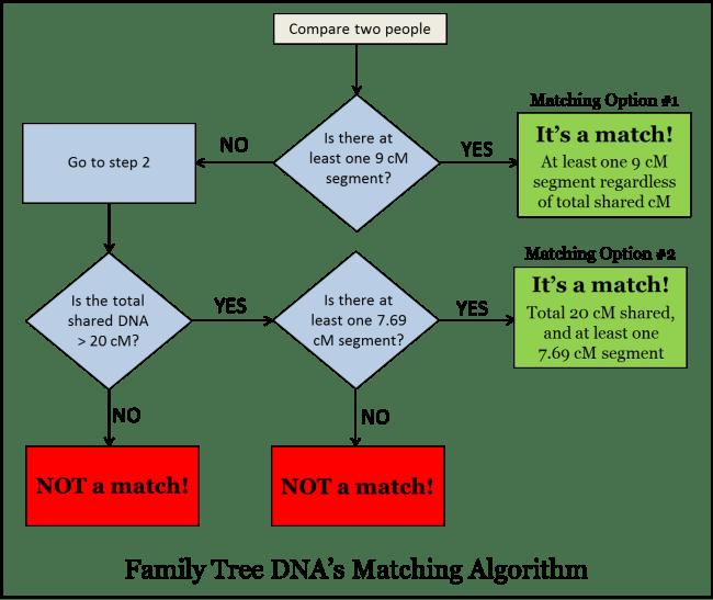 FTDNA_Matching_Algorithm