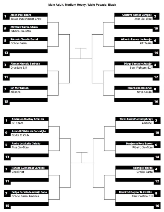 pan ams 2013 middle heavy bracket
