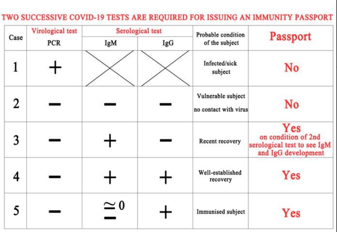 Covid 19 serological testing