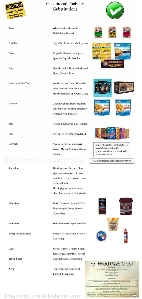 Gestational Diabetes Food Substitution List Quick Reference Infographic thegestationaldiabetic.com