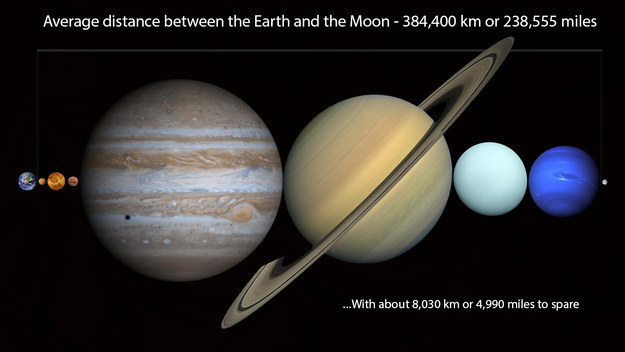 gezegen sıralama