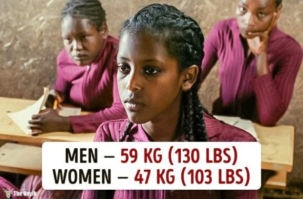 Ülkelere göre ortalama kilolar 11
