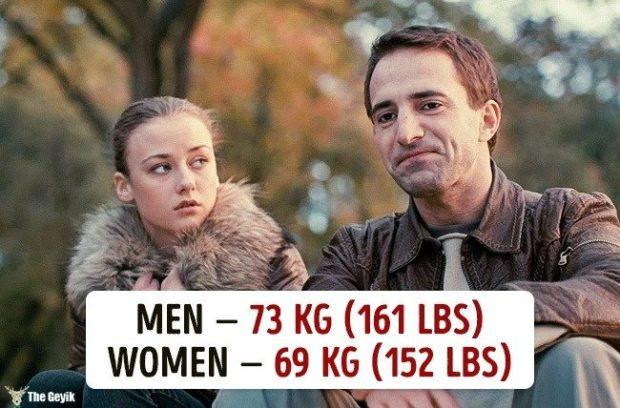 Ülkelere göre ortalama kilolar 16