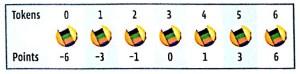 Dimension bonus token scoring chart