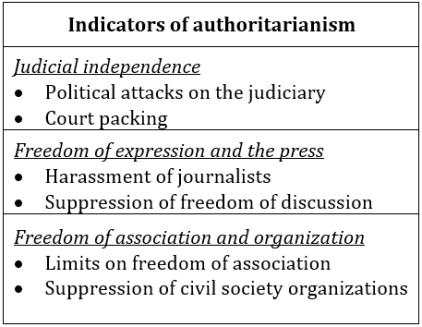 Indicators of authoristarism