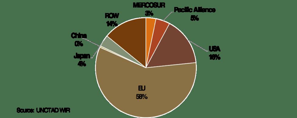 MERCOSUR FDI stock-Kotschwar