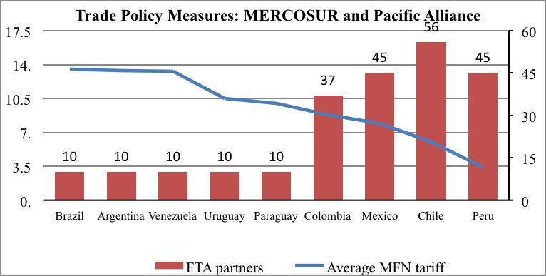 trade policy measures-Kotschwar