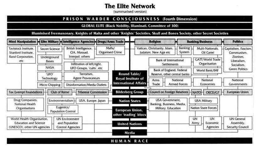 the controlling elite network
