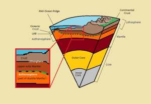 What are the Major domains of the Earth? (Complete detail on it)