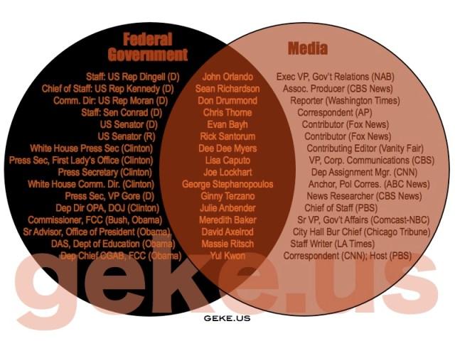 Media-in-government