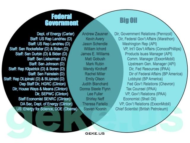 big-oil-in-government