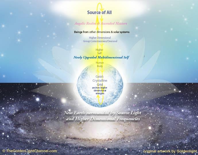 upgraded-higher-multidimensional-self-ascension