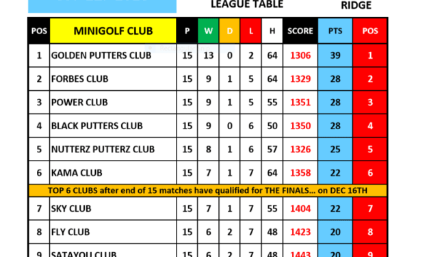 TOP 6 MINIGOLF CLUBS FOR FINALS THIS SUNDAY