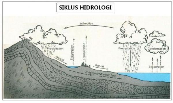 Macam-Macam Siklus Hidrologi